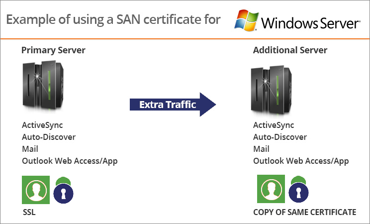 san-ssl-certificate-for-microsoft-exchange-servers