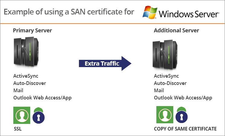 San Exchange 2010 Ssl Certificates Key Elements Of San Ssl