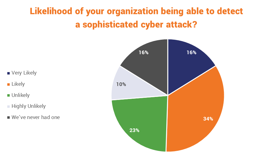 How likely is your organization to be able to detect a cyber attack?