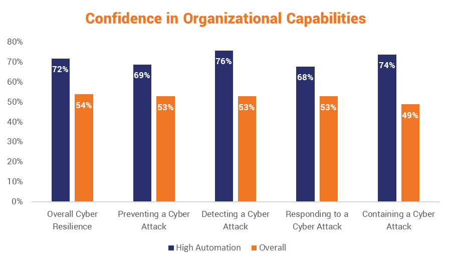 Automation improves organizational confidence
