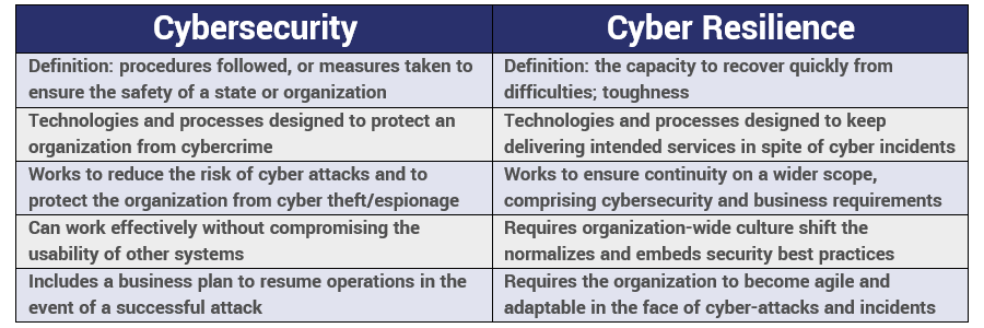 Comparing cybersecurity and cyber resilience