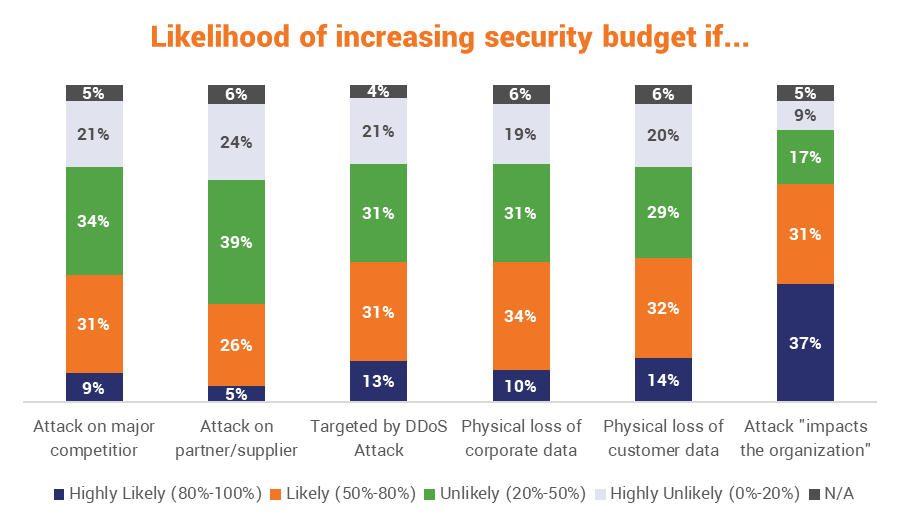 How likely organizations are to increase their security spend based on...