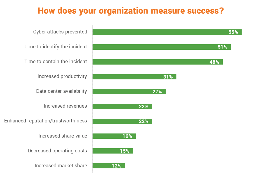 Success metrics for evaluating cyber resilience
