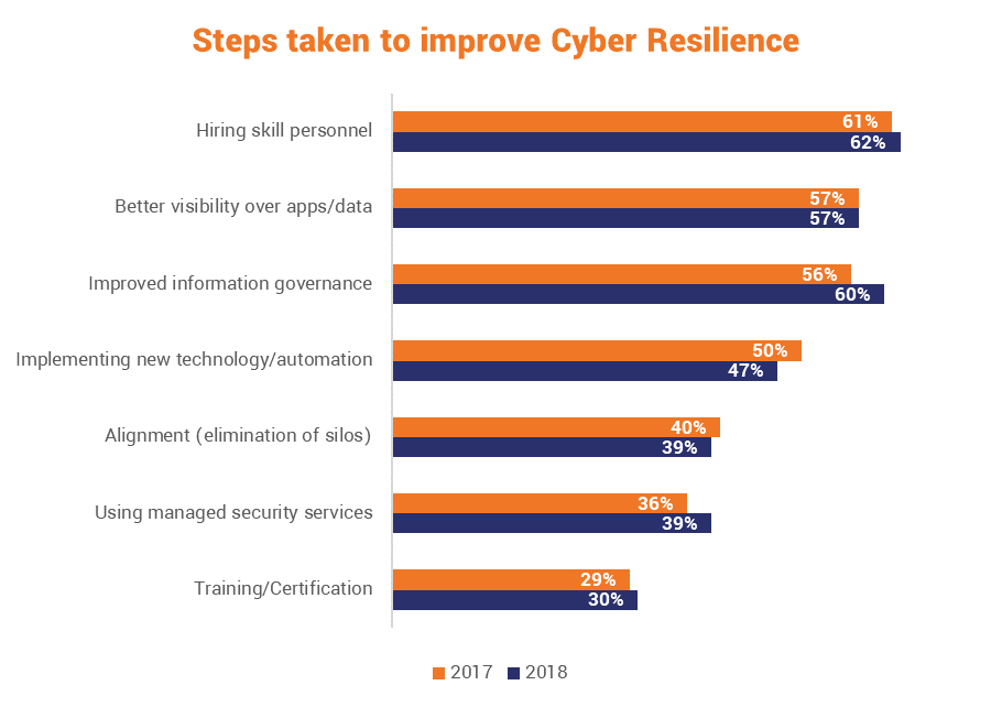 What organizations are doing for cyber resilience