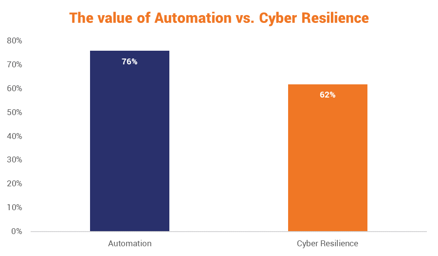 Companies view automation as more important than cyber resilience