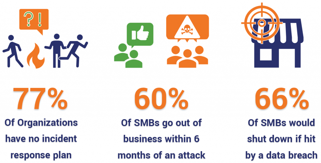 Most organizations would go out of business if they were hit by a cyber attack