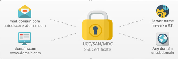 How Multi Domain SSL Work