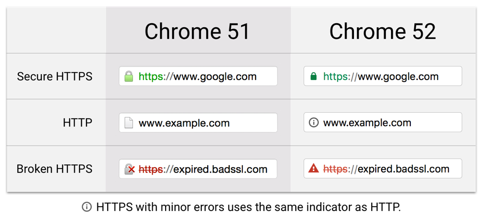 Google Chrome is Changing its SSL Security Indicators
