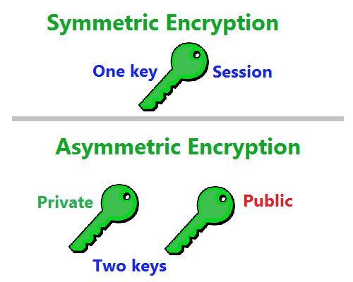 Difference Between Asymmetric Encryption and Symmetric Encryption