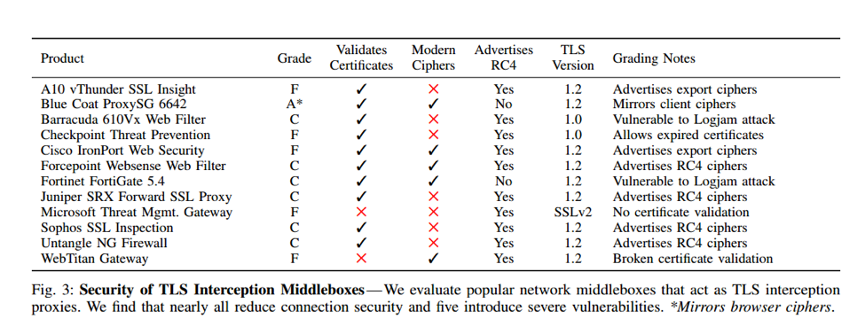 New Study: HTTPS Interception is Harming Security