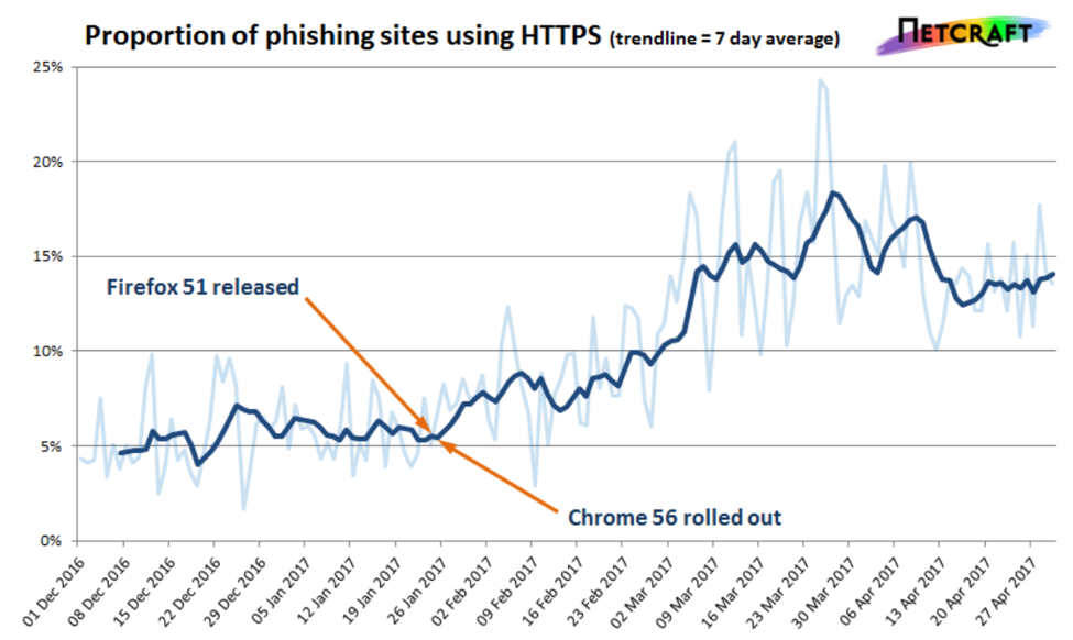 Netcraft Graph Showing an increase of HTTPS Phishing Sites
