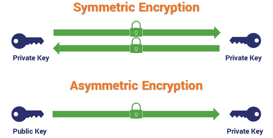 Two different encryption types
