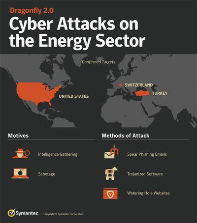 Hackers breach USA and European energy companies