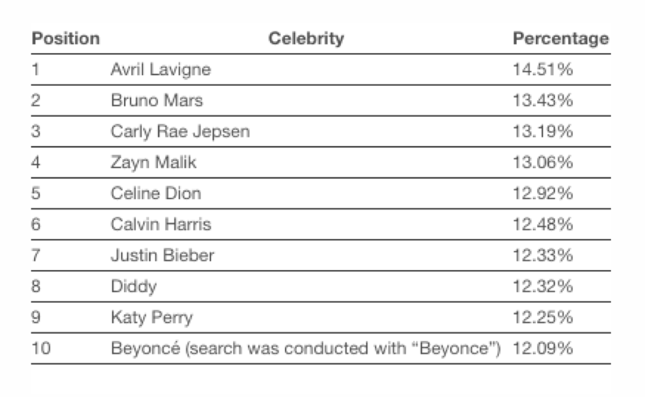 Bruno Mars (No. 2) made his debut this year in second place followed closely behind by Carly Rae Jepsen (No. 3). Musicians Zayn Malik (No. 4), Celine Dion (No. 5), Calvin Harris (No. 6), Justin Bieber (No. 7), Diddy (No. 8), Katy Perry (No. 9) and Beyoncé (No. 10) round out the rest of the top 10 list.