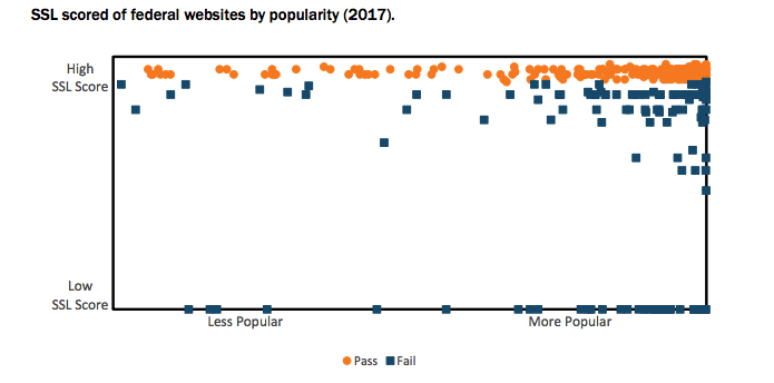 SSL scores of federal websites by popularity.