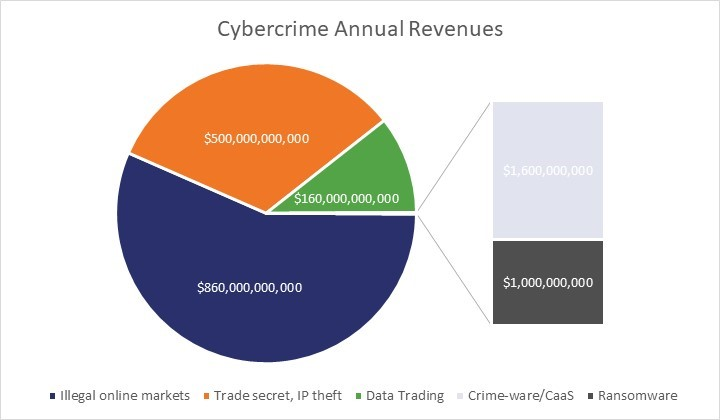 Piece chart showing how much money different types of cybercrime make each year.
