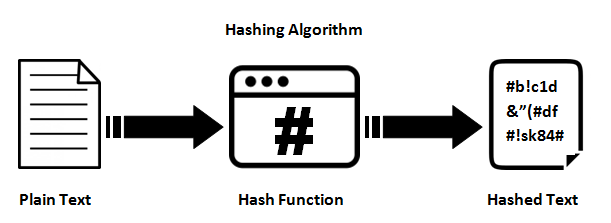 The difference between Encryption, Hashing and Salting