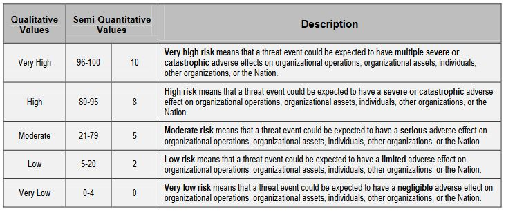 cyber risk assessment