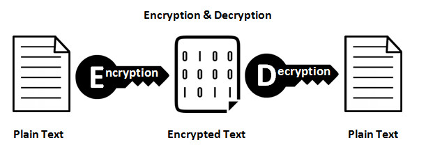 the difference between encryption hashing and salting