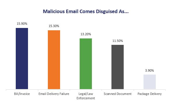 Common malicious email themes