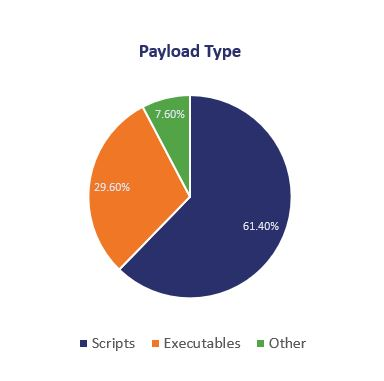 malicious email payload type