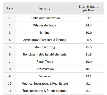 Most targeted industries