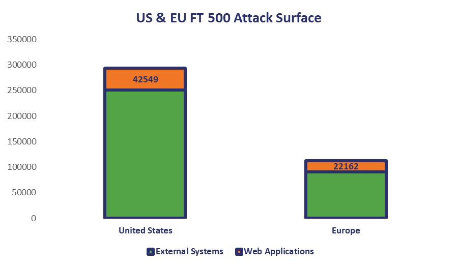 Attack Surface for FT 500 Companies in the US and EU