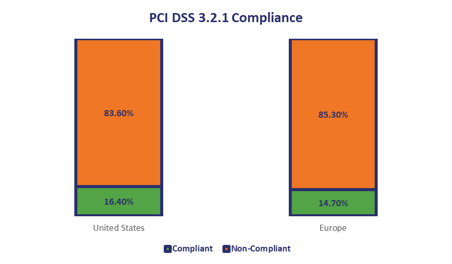 PCI DSS compliance in top US and EU companies