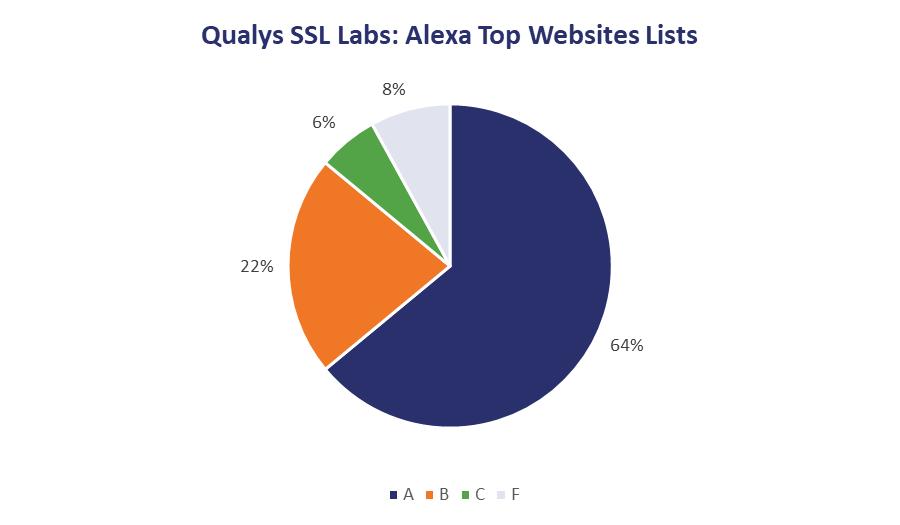 SSL Labs grades