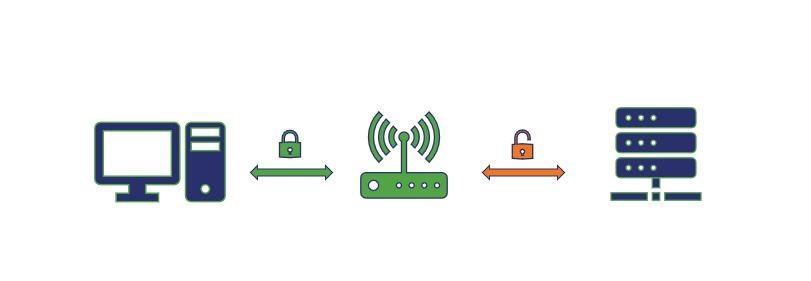 How SSL offloading Work