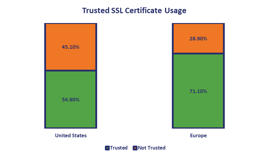 Many top companies have at least one distrusted or expired SSL certificate still active