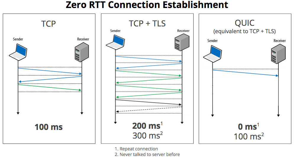 RTT Connection