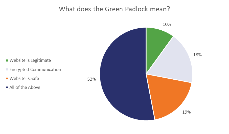 green padlock study