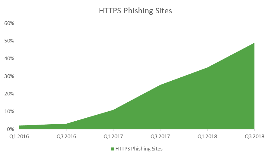 HTTPS Phishing: 49% of Phishing Websites now sport the green padlock
