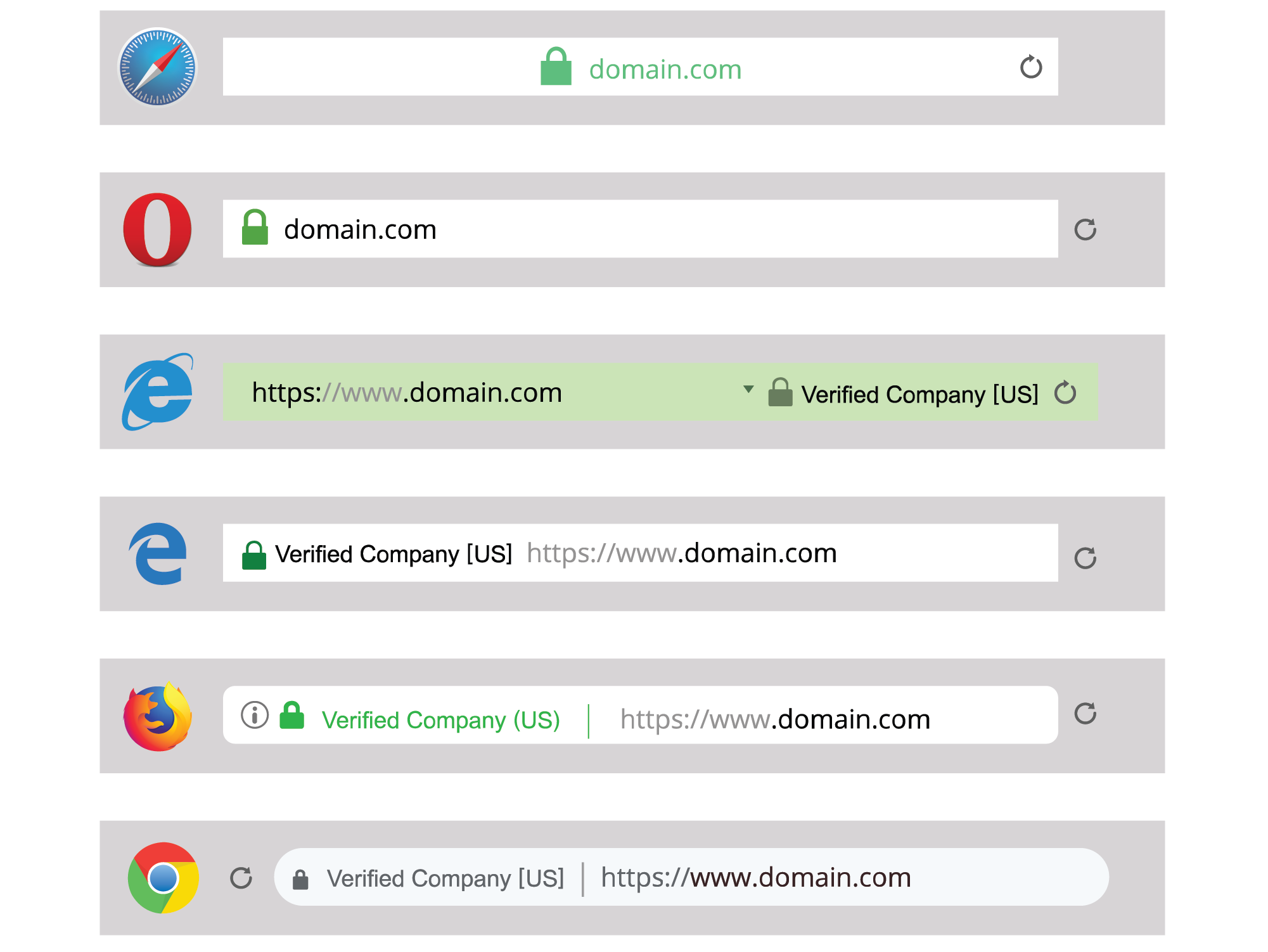 How the green padlock looks on different browsers