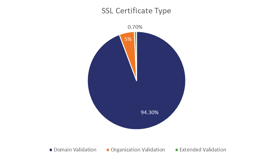2018 was a busy year for SSL/TLS - Hashed Out by The SSL Store™