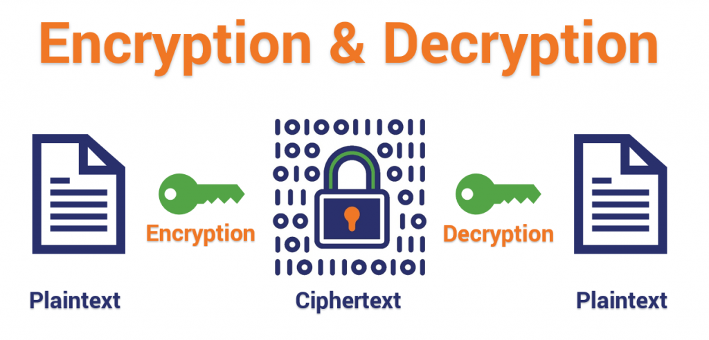 Encryption and Decryption demonstrated