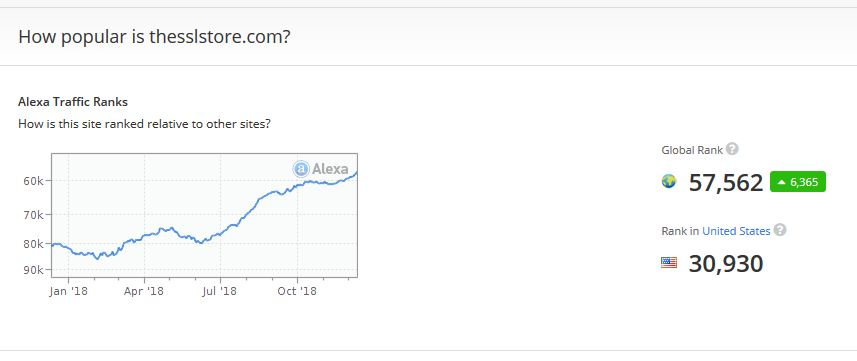 The SSL Store Alexa ranking for December 2018