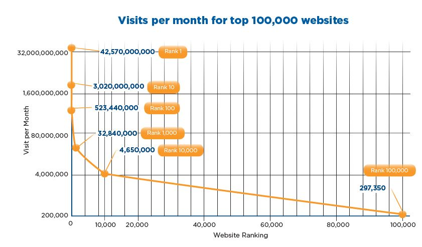 Nearly 21% of the world's top 100,000 websites still aren't using HTTPS