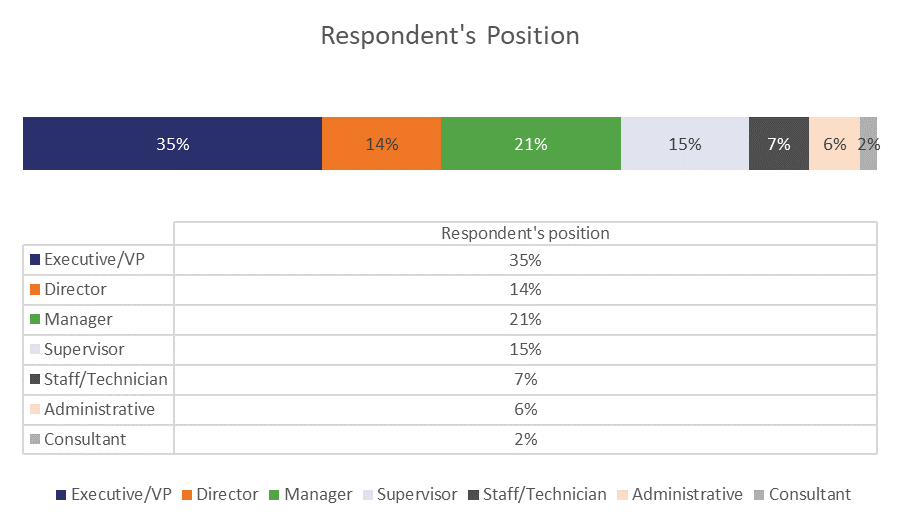 Positions those surveyed hold in their organization