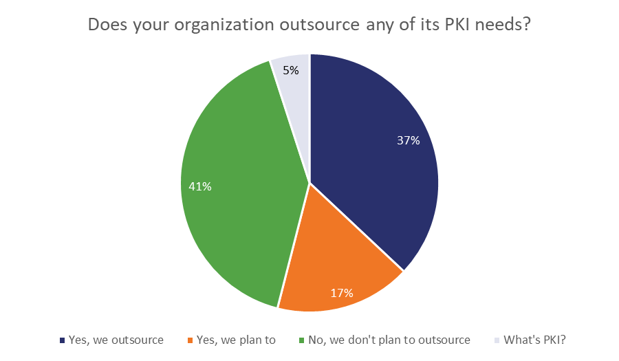 mPKI outsourcing