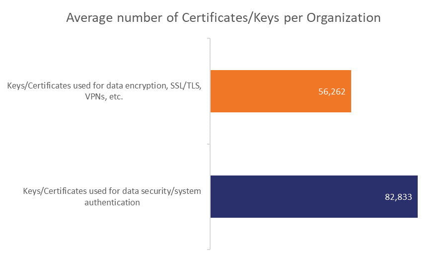 Average number of keys and certificates per organization