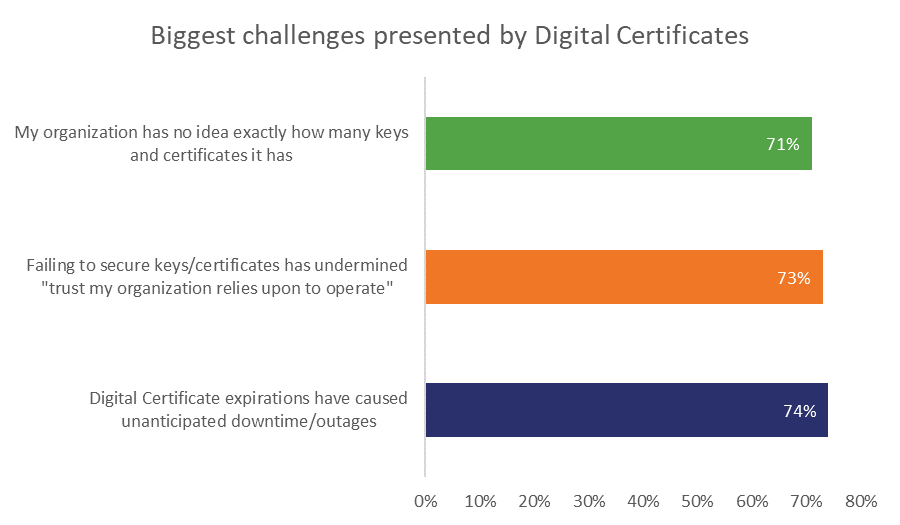 Biggest challenges posed by certificate management