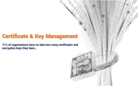 71% of Organizations don't know how many certificates & keys they have