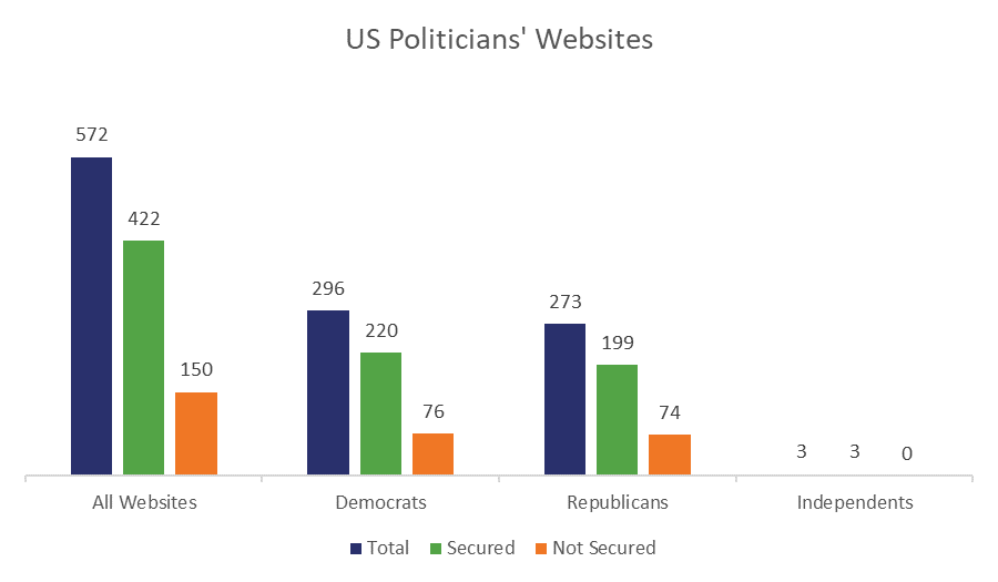 61% of the world's politicians have unsecured websites