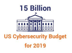 The US cybersecurity budget went up 4.1% to $15 billion in 2019