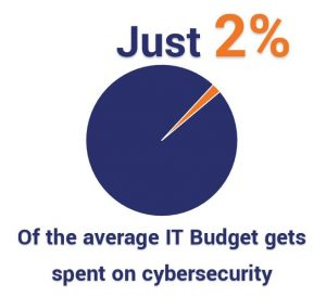 Just 2% of the average IT budget gets spent on cybersecurity.