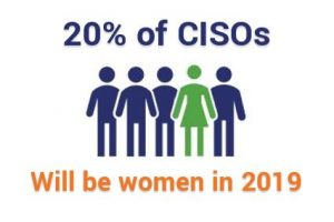 20 percent of CISOs will be women in 2019