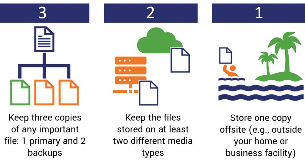 3-2-1 rule of backups