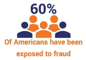 60% of Americans have been exposed to fraud